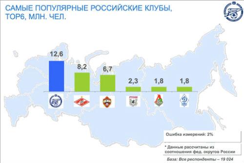 «Зенит» - самый популярный клуб в России